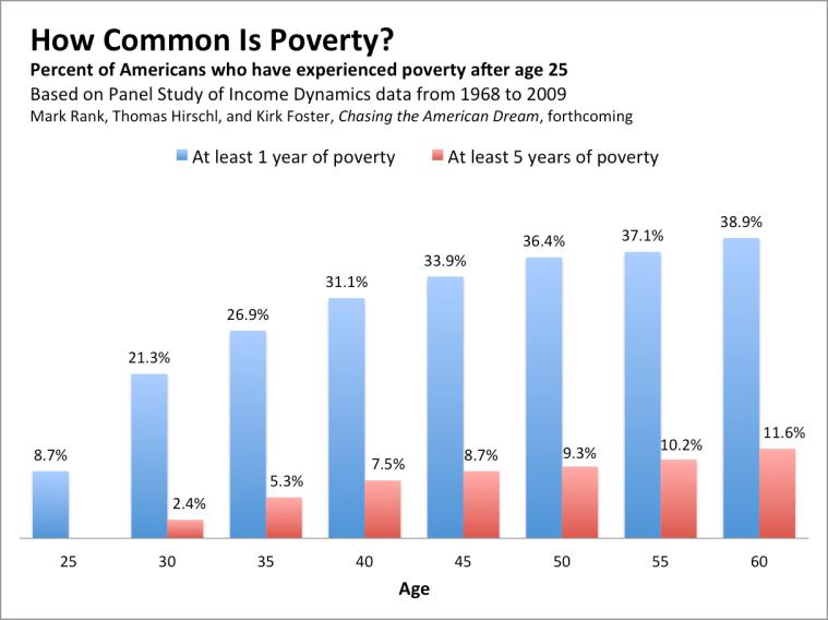 How_common_poverty_2