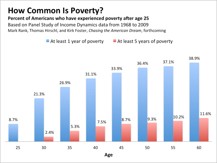 How_common_poverty_2